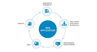#1 Web Design & Development Company,Agency in Mumbai - Acaira